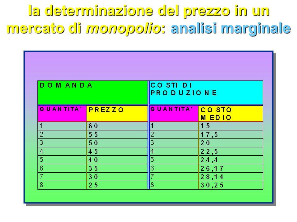 la determinazione del prezzo in un mercato di monopolio PP qnqn D D costo medio P0P0P0P0 P0P0P0P0 q0q0q0q0 q0q0q0q0 C0C0C0C0 C0C0C0C0 A A B B profitto