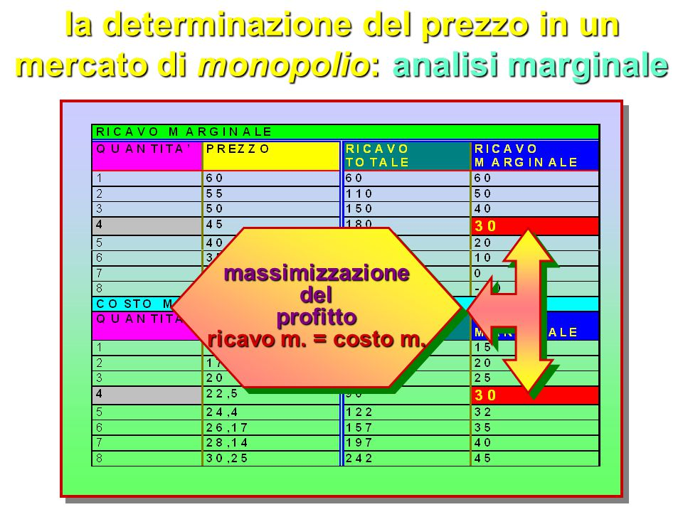 la determinazione del prezzo in un mercato di monopolio: analisi marginale