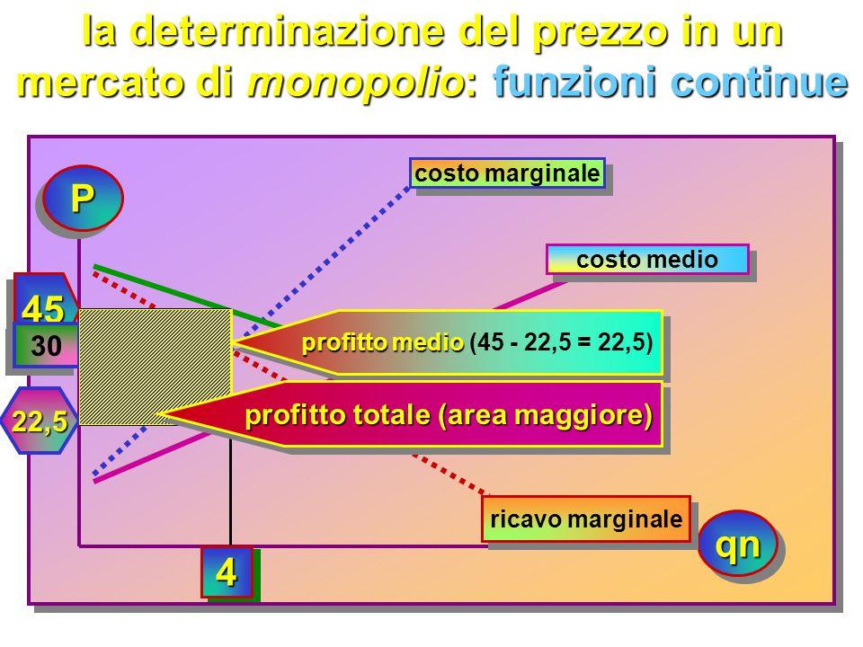 la determinazione del prezzo in un mercato di monopolio: analisi marginale massimizzazionedelprofitto ricavo m. = costo m. massimizzazionedelprofitto