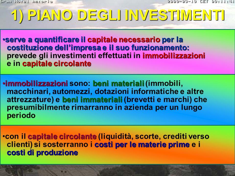 piano economico-finanziario - viene calcolato il fabbisogno finanziario e dipende dalle scelte dell'Imprenditore, il PEF presenta le seguenti fasi: PI