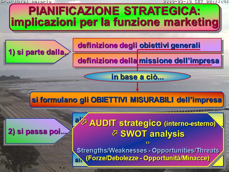 PIANIFICAZIONE STRATEGICA 1) PIANO ANNUALE: è un piano di breve periodo; descrive la situazione attuale, gli obiettivi dell'impresa, il piano di azion