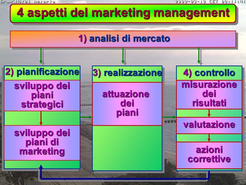 PIANIFICAZIONE STRATEGICA: implicazioni per la funzione marketing PIANIFICAZIONE STRATEGICA: implicazioni per la funzione marketing 3) poi la direzion
