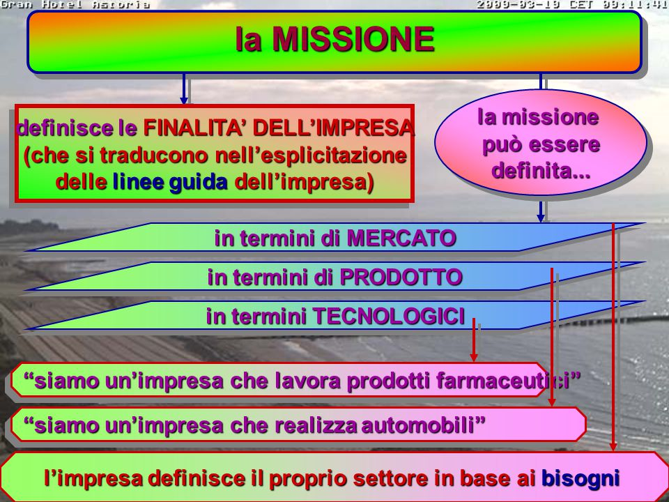 componenti fondamentali del PIANO STRATEGICO componenti fondamentali del PIANO STRATEGICO 1) la MISSIONE 2) gli OBIETTIVI STRATEGICI 3) l'AUDIT STRATE