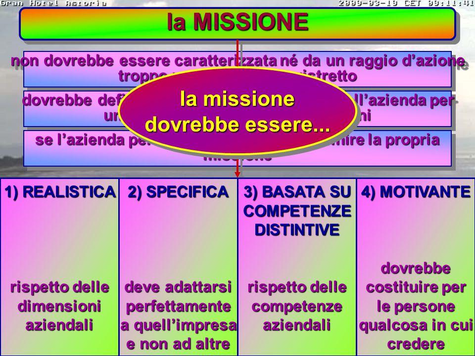 la MISSIONE gli interrogativi che aiutano a definire la missione gli interrogativi che aiutano a definire la missione qual è il nostro settore d'affar