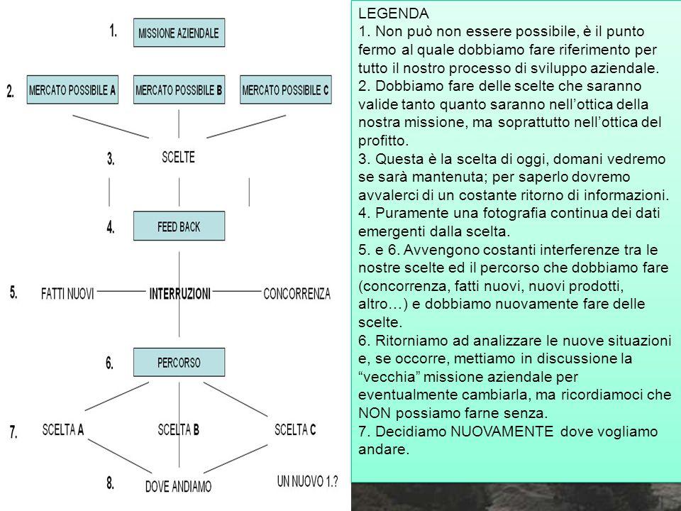 la MISSIONE l'esempio della Siemens 1) strategia 2) identità 3) stile imprenditoriale imprenditoriale 4) manager 5) processi decisionali decisionali 6