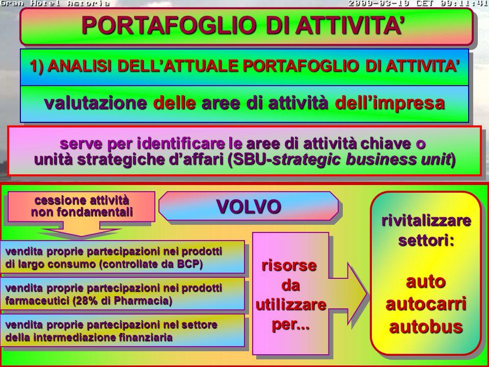 PORTAFOGLIO DI ATTIVITA' è l'insieme delle aree di attività e dei prodotti che caratterizzano l'impresa è l'insieme delle aree di attività e dei prodo