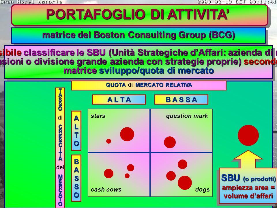 PORTAFOGLIO DI ATTIVITA' 1) ANALISI DELL'ATTUALE PORTAFOGLIO DI ATTIVITA' valutazione delle aree di attività dell'impresa serve per identificare le ar
