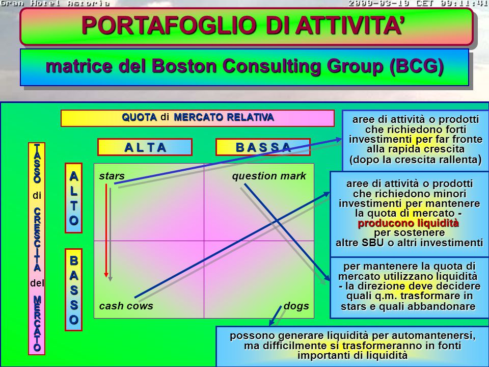 PORTAFOGLIO DI ATTIVITA' matrice del Boston Consulting Group (BCG) è possibile classificare le SBU (Unità Strategiche d'Affari: azienda di medie dimen