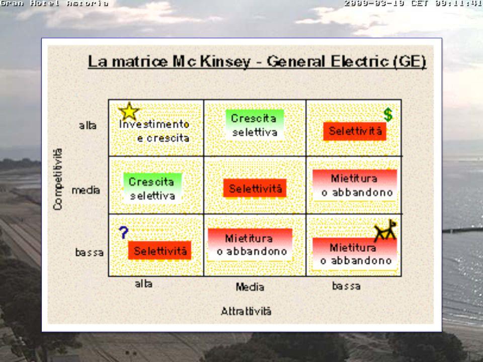 PORTAFOGLIO DI ATTIVITA' matrice della General Electric (GE) ATTRATTIVITA' delMERCATO P O S I Z I O N E C O M P E T I T I V A ALTA MEDIA BASSA F O R T