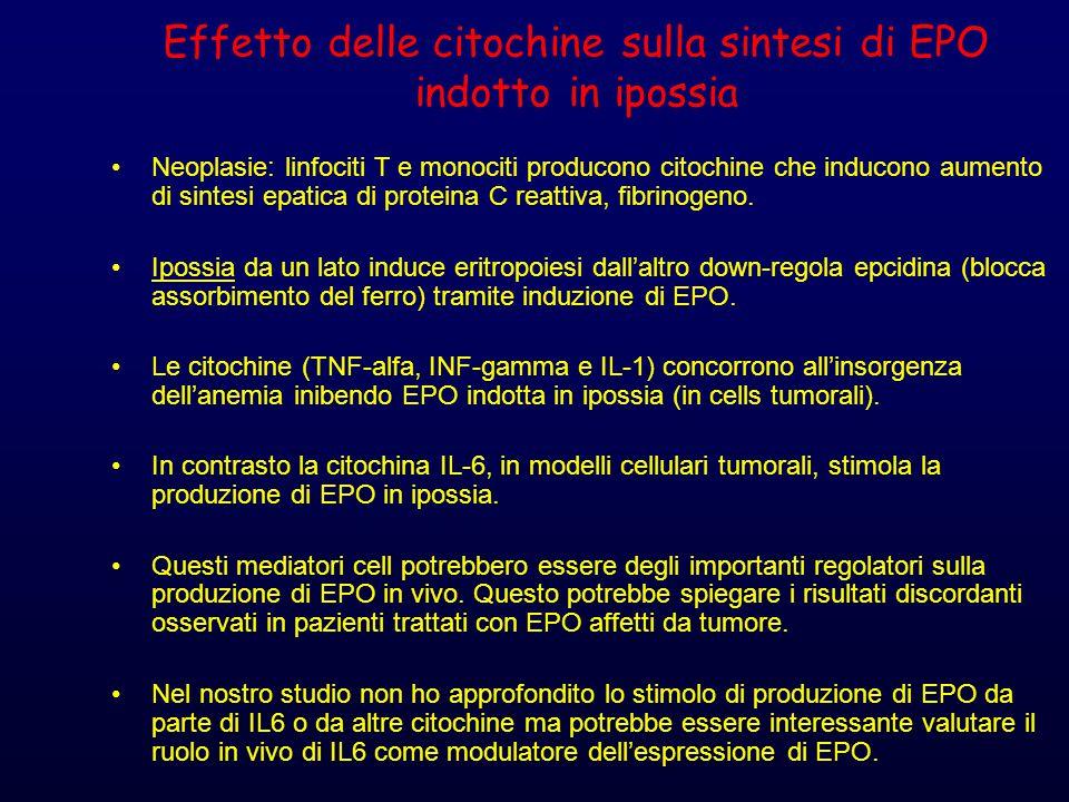 Effetto delle citochine sulla sintesi di EPO indotto in ipossia Neoplasie: linfociti T e monociti producono citochine che inducono aumento di sintesi epatica di proteina C reattiva, fibrinogeno.