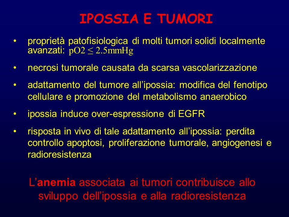 proprietà patofisiologica di molti tumori solidi localmente avanzati: pO2 ≤ 2.5mmHg necrosi tumorale causata da scarsa vascolarizzazione adattamento del tumore all'ipossia: modifica del fenotipo cellulare e promozione del metabolismo anaerobico ipossia induce over-espressione di EGFR risposta in vivo di tale adattamento all'ipossia: perdita controllo apoptosi, proliferazione tumorale, angiogenesi e radioresistenza IPOSSIA E TUMORI L'anemia associata ai tumori contribuisce allo sviluppo dell'ipossia e alla radioresistenza