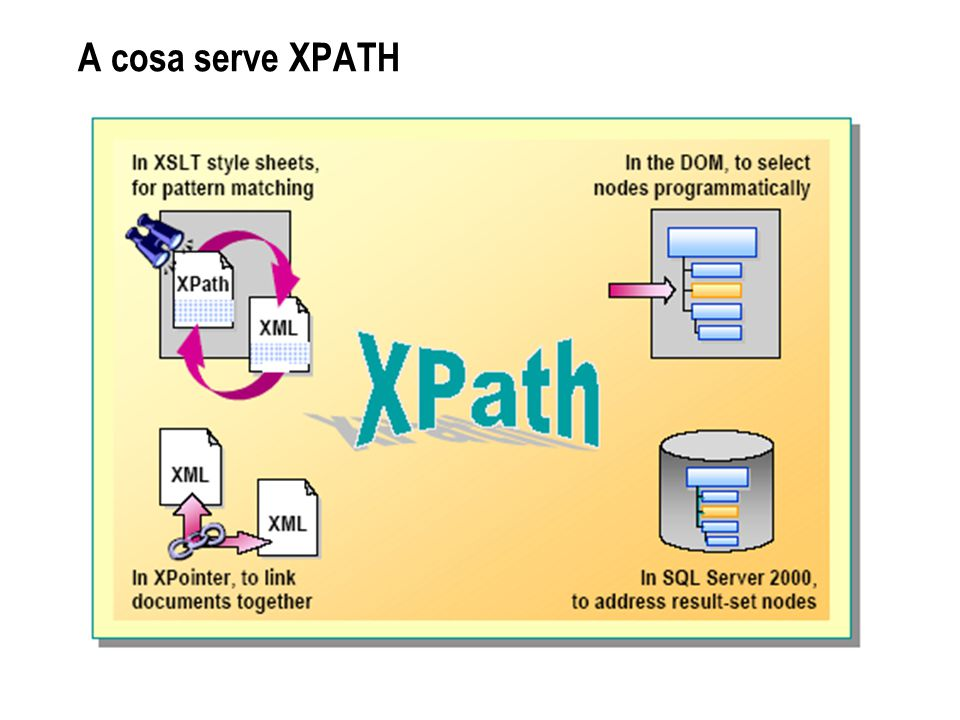 A cosa serve XPATH
