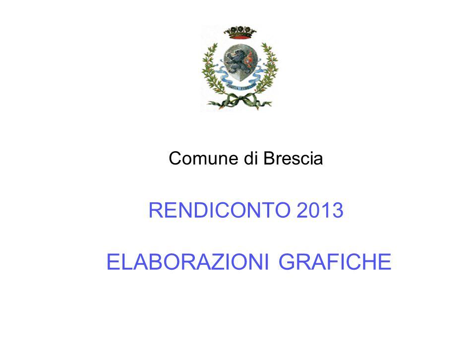 SPESA IN CONTO CAPITALE 2013 DISTINTA PER MACROAGGREGATO (Titolo 2 e 3) Impegni c/cap.