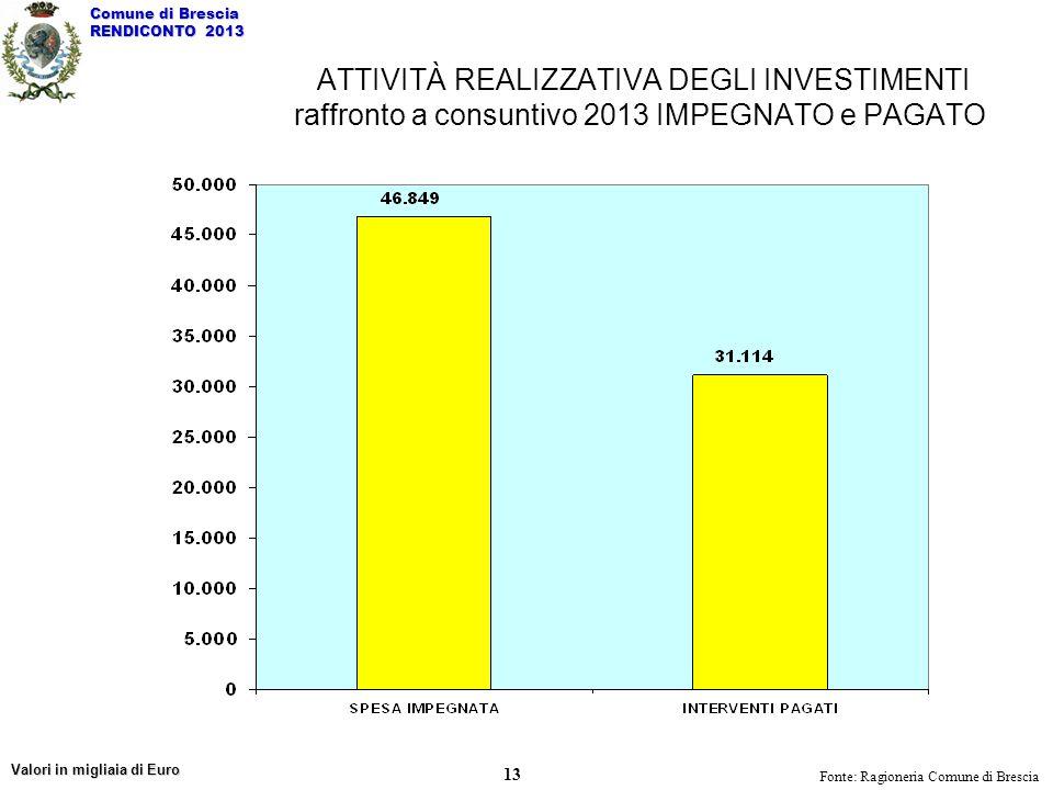 ATTIVITÀ REALIZZATIVA DEGLI INVESTIMENTI raffronto a consuntivo 2013 IMPEGNATO e PAGATO Fonte: Ragioneria Comune di Brescia Valori in migliaia di Euro