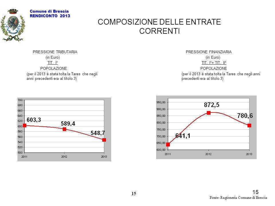 15 PRESSIONE TRIBUTARIA (in Euro) TIT. I° POPOLAZIONE (per il 2013 è stata tolta la Tares che negli anni precedenti era al titolo 3) PRESSIONE FINANZI