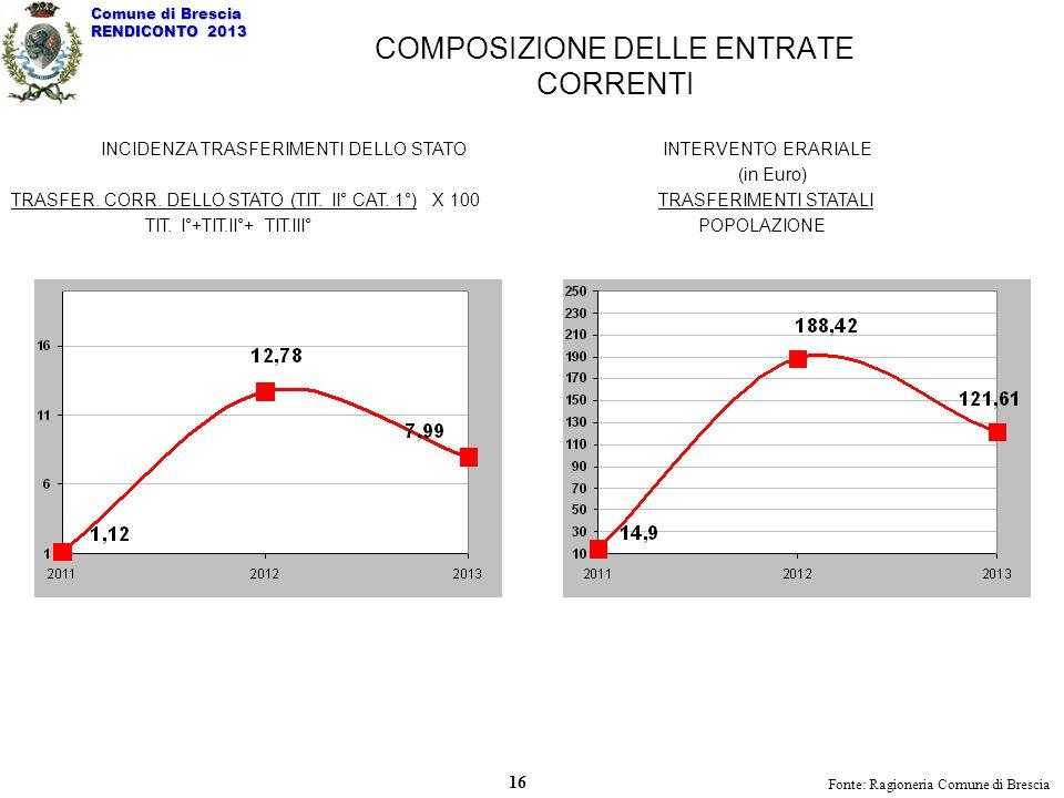 INCIDENZA TRASFERIMENTI DELLO STATO TRASFER. CORR. DELLO STATO (TIT. II° CAT. 1°) X 100 TIT. I°+TIT.II°+ TIT.III° INTERVENTO ERARIALE (in Euro) TRASFE