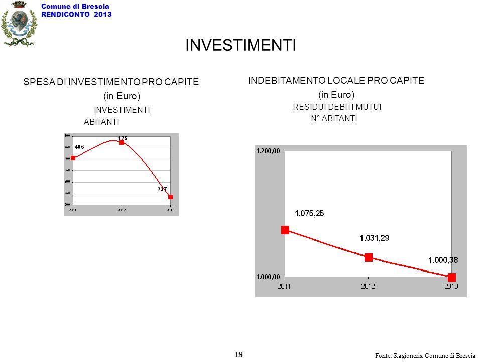 INVESTIMENTI SPESA DI INVESTIMENTO PRO CAPITE (in Euro) INVESTIMENTI ABITANTI INDEBITAMENTO LOCALE PRO CAPITE (in Euro) RESIDUI DEBITI MUTUI N° ABITAN