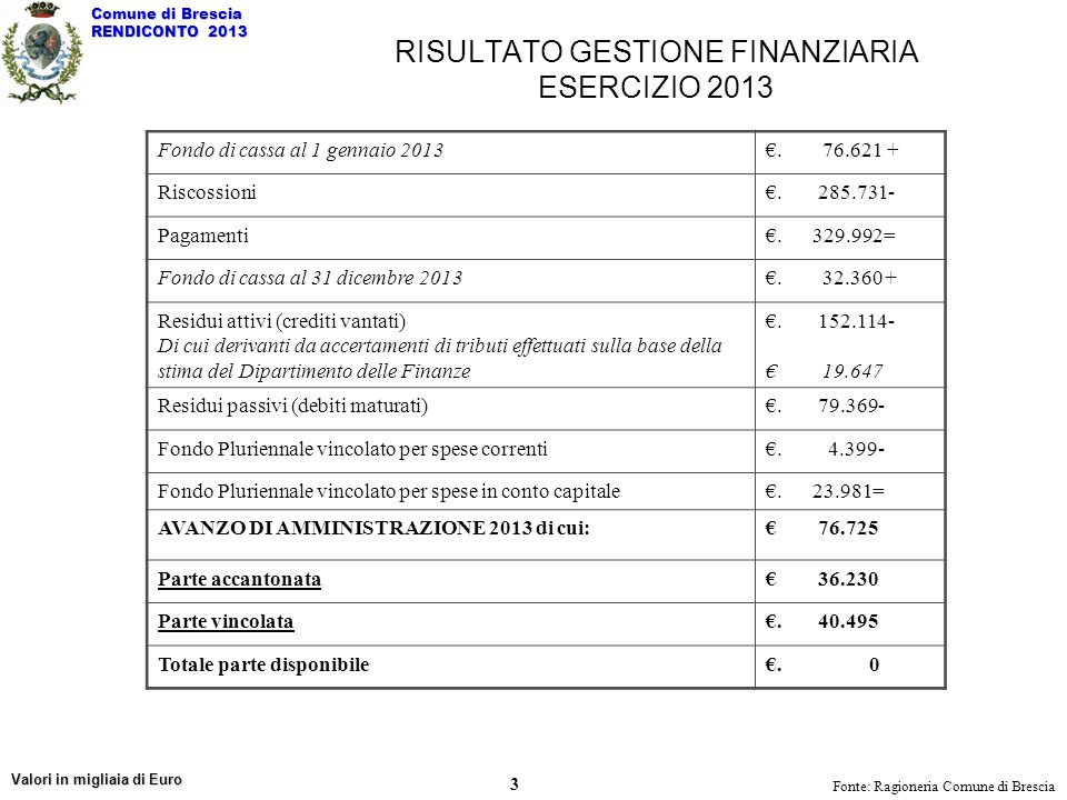 COMPOSIZIONE DELLE ENTRATE CORRENTI AUTONOMIA FINANZIARIA TIT.
