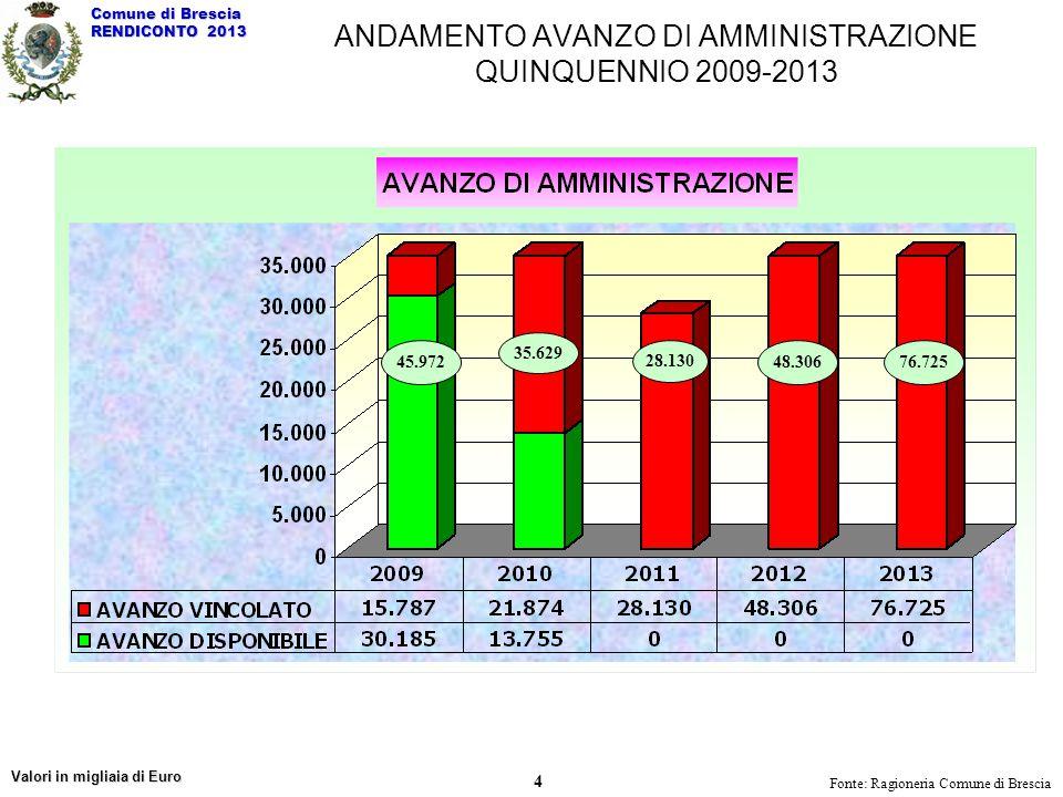 ANDAMENTO AVANZO DI AMMINISTRAZIONE QUINQUENNIO 2009-2013 Fonte: Ragioneria Comune di Brescia 48.30645.972 35.629 28.130 Valori in migliaia di Euro Co