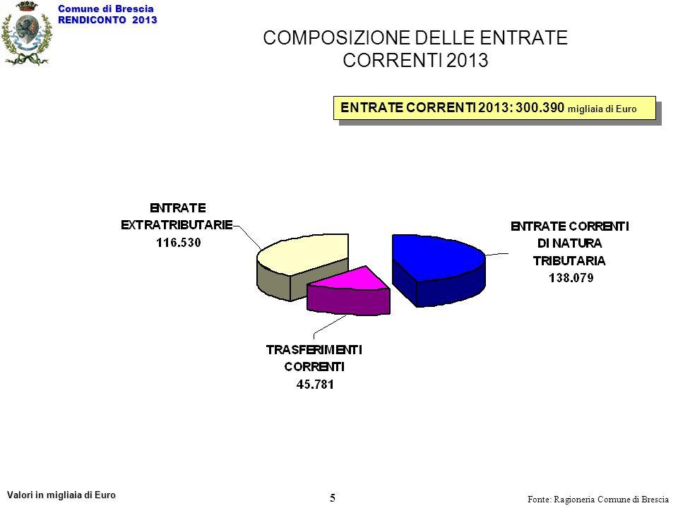 ENTRATE CORRENTI 2013: 300.390 migliaia di Euro Fonte: Ragioneria Comune di Brescia COMPOSIZIONE DELLE ENTRATE CORRENTI 2013 Valori in migliaia di Eur