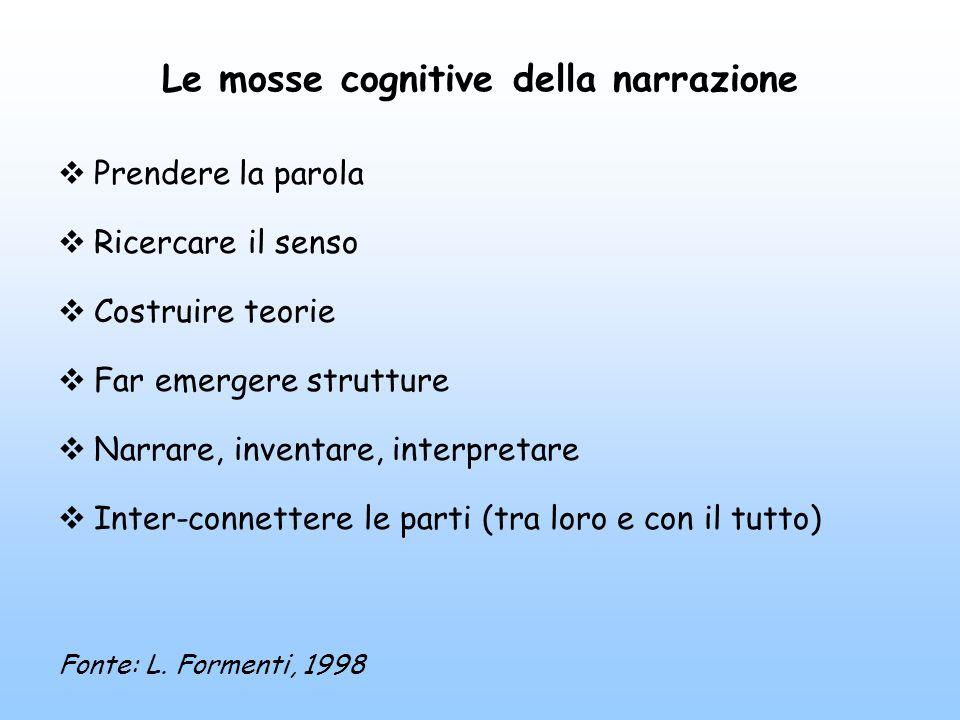 Le mosse cognitive della narrazione  Prendere la parola  Ricercare il senso  Costruire teorie  Far emergere strutture  Narrare, inventare, interpretare  Inter-connettere le parti (tra loro e con il tutto) Fonte: L.