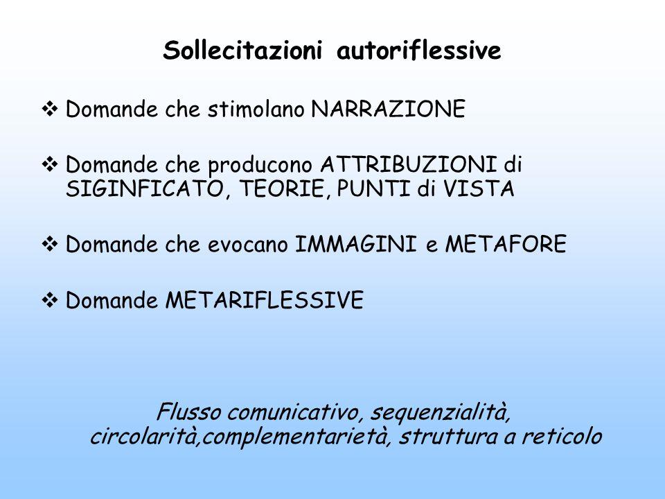 Sollecitazioni autoriflessive  Domande che stimolano NARRAZIONE  Domande che producono ATTRIBUZIONI di SIGINFICATO, TEORIE, PUNTI di VISTA  Domande che evocano IMMAGINI e METAFORE  Domande METARIFLESSIVE Flusso comunicativo, sequenzialità, circolarità,complementarietà, struttura a reticolo