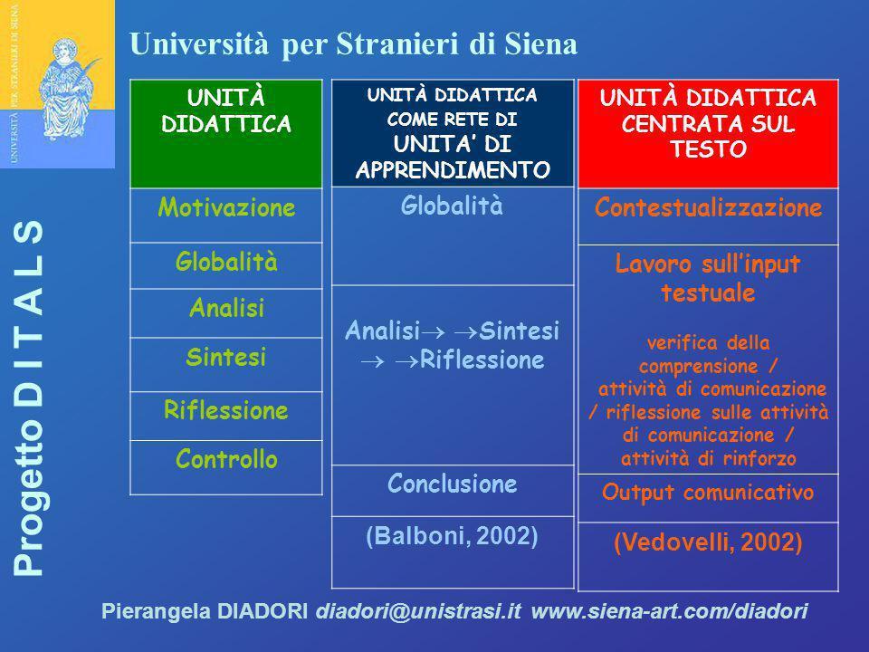 Università per Stranieri di Siena Progetto D I T A L S Pierangela DIADORI diadori@unistrasi.it www.siena-art.com/diadori UNITÀ DIDATTICA Motivazione G