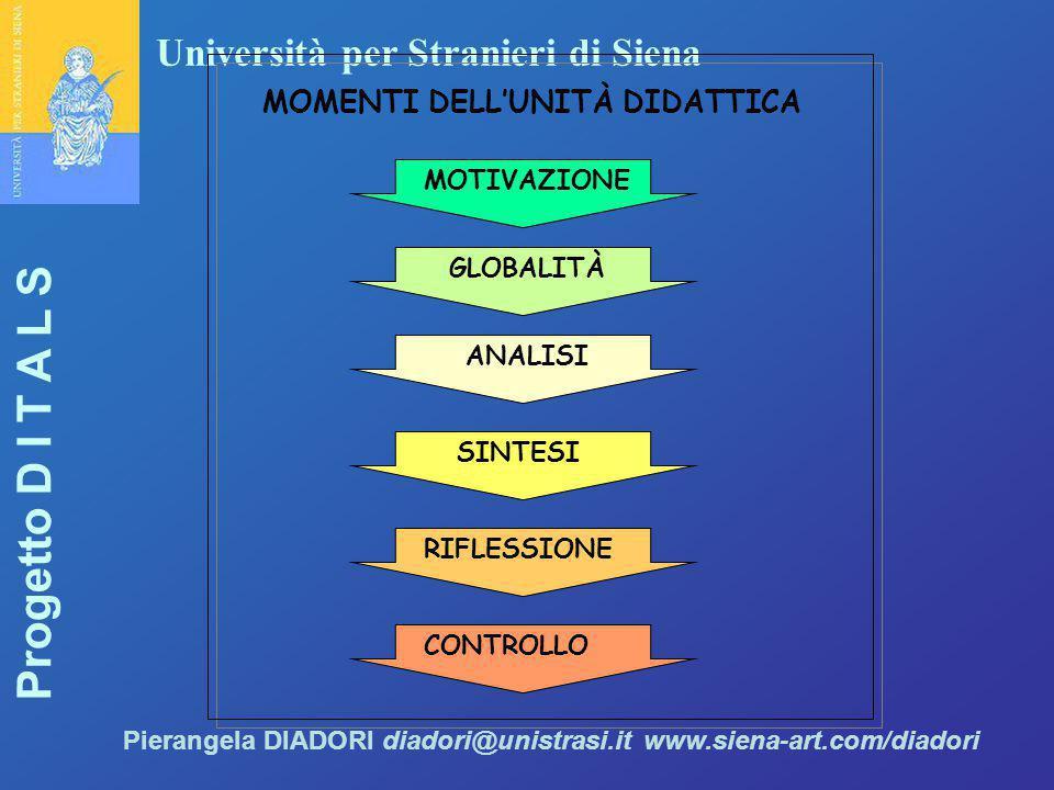 Università per Stranieri di Siena Progetto D I T A L S Pierangela DIADORI diadori@unistrasi.it www.siena-art.com/diadori ANALISI SINTESI RIFLESSIONE C