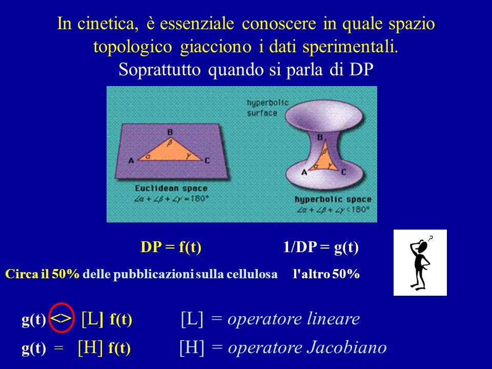 In cinetica, è essenziale conoscere in quale spazio topologico giacciono i dati sperimentali. Soprattutto quando si parla di DP DP = f(t) 1/DP = g(t)