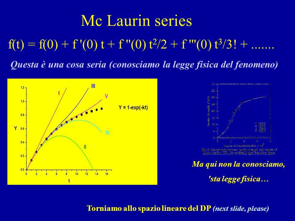 Mc Laurin series f(t) = f(0) + f '(0) t + f ''(0) t 2 /2 + f '''(0) t 3 /3! +....... Questa è una cosa seria (conosciamo la legge fisica del fenomeno)