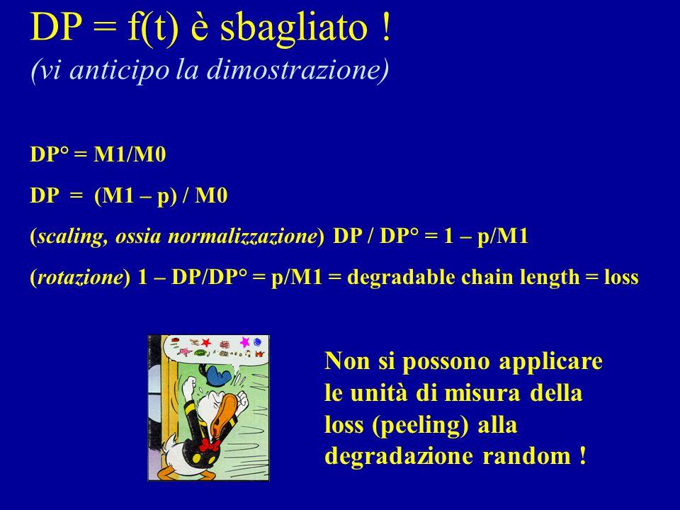 DP = f(t) è sbagliato ! (vi anticipo la dimostrazione) DP° = M1/M0 DP = (M1 – p) / M0 (scaling, ossia normalizzazione) DP / DP° = 1 – p/M1 (rotazione)