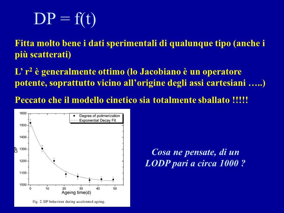 DP = f(t) Fitta molto bene i dati sperimentali di qualunque tipo (anche i più scatterati) L' r 2 è generalmente ottimo (lo Jacobiano è un operatore potente, soprattutto vicino all'origine degli assi cartesiani …..) Peccato che il modello cinetico sia totalmente sballato !!!!.
