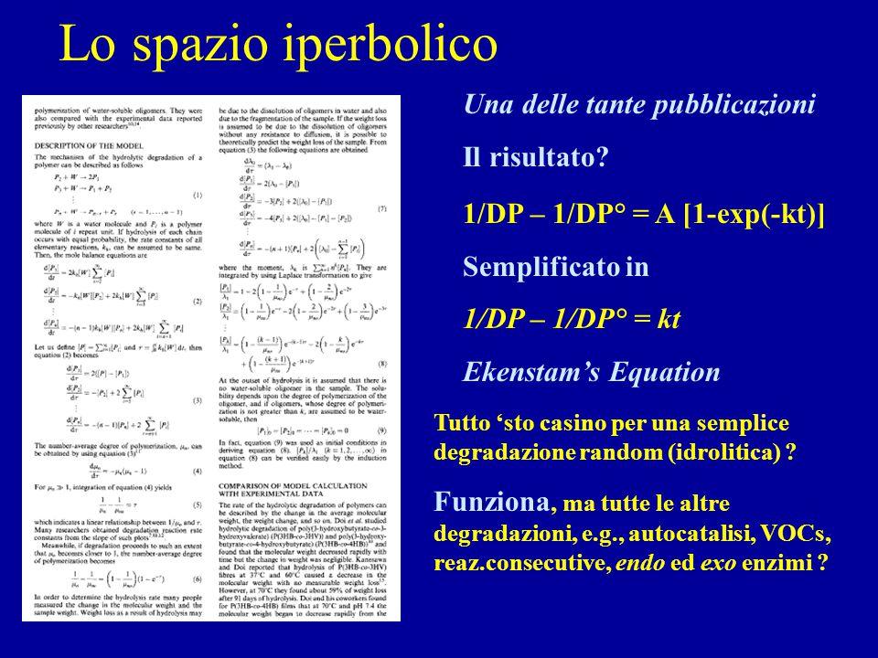 Lo spazio iperbolico Una delle tante pubblicazioni Il risultato? 1/DP – 1/DP° = A [1-exp(-kt)] Semplificato in 1/DP – 1/DP° = kt Ekenstam's Equation T