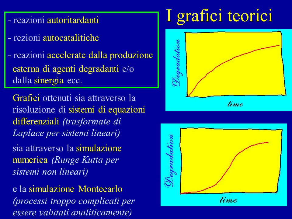 I grafici teorici - reazioni autoritardanti - rezioni autocatalitiche - reazioni accelerate dalla produzione esterna di agenti degradanti e/o dalla sinergia ecc.