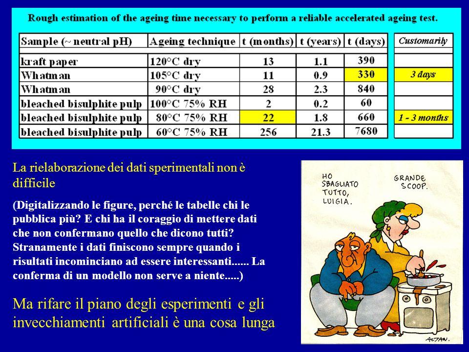 estimation accelerated ageing La rielaborazione dei dati sperimentali non è difficile (Digitalizzando le figure, perché le tabelle chi le pubblica più.