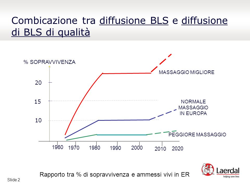 Slide 2 Combicazione tra diffusione BLS e diffusione di BLS di qualità % SOPRAVVIVENZA 10 15 20 19701980 1990 2000 2010 2020 1960 PEGGIORE MASSAGGIO MASSAGGIO MIGLIORE NORMALE MASSAGGIO IN EUROPA Rapporto tra % di sopravvivenza e ammessi vivi in ER