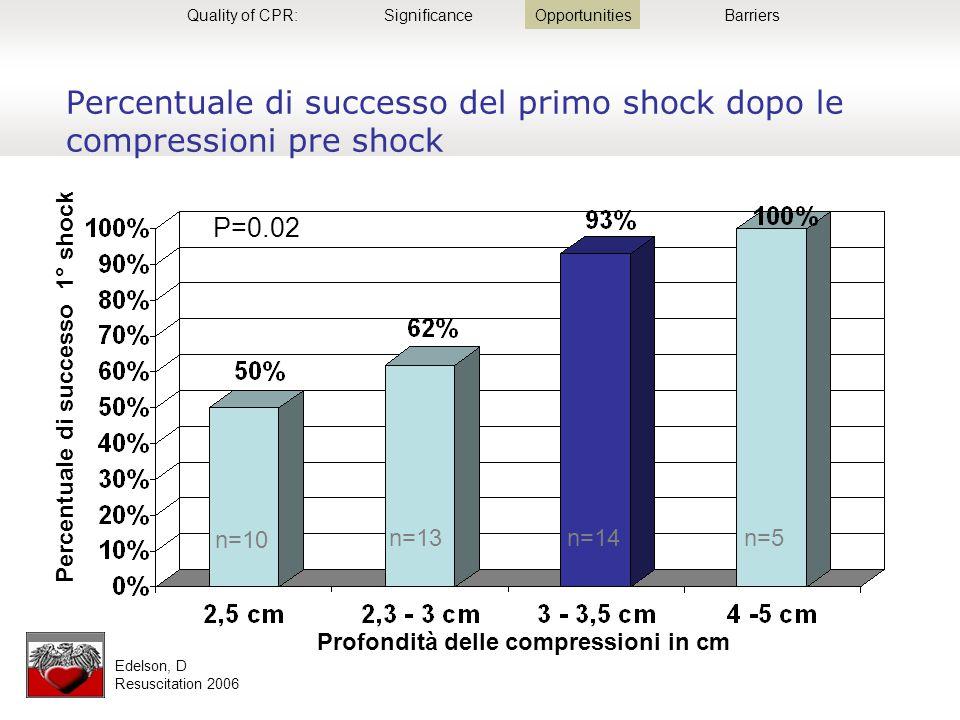 Slide 4 Percentuale di successo del primo shock dopo le compressioni pre shock Percentuale di successo 1° shock Profondità delle compressioni in cm n=