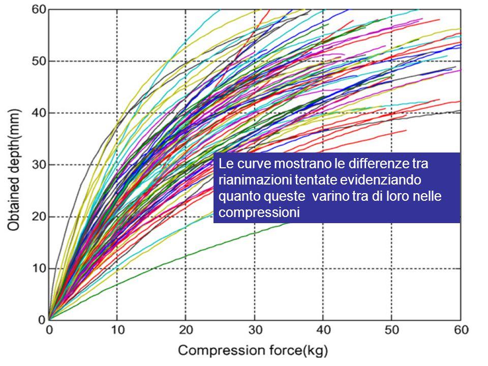 Slide 5 Le curve mostrano le differenze tra rianimazioni tentate evidenziando quanto queste varino tra di loro nelle compressioni