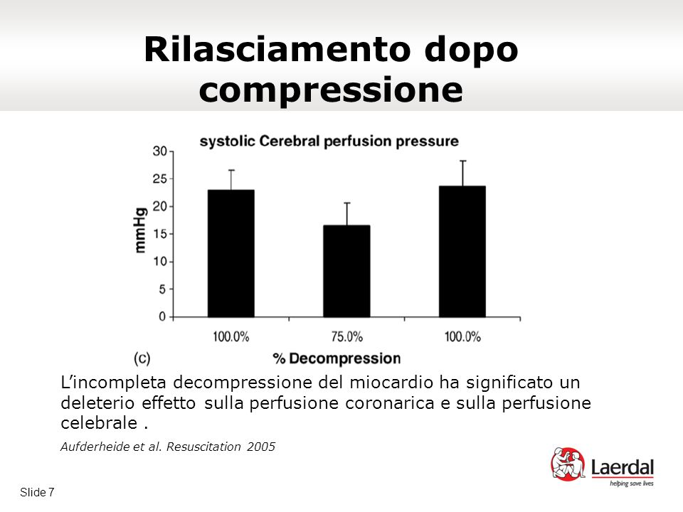 Slide 7 Rilasciamento dopo compressione L'incompleta decompressione del miocardio ha significato un deleterio effetto sulla perfusione coronarica e sulla perfusione celebrale.
