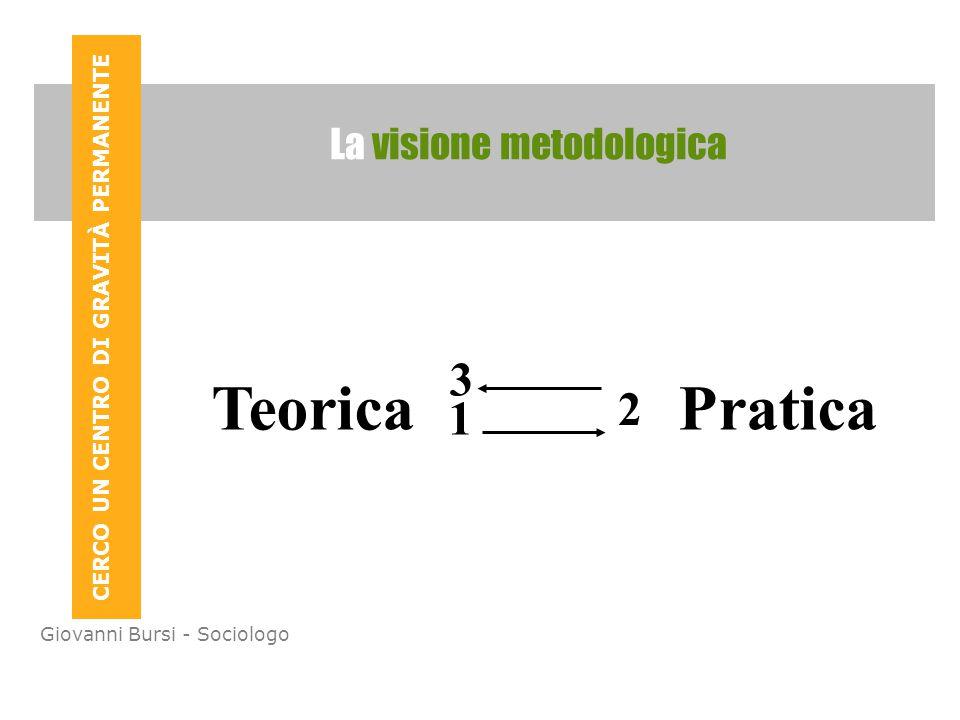 CERCO UN CENTRO DI GRAVITÀ PERMANENTE Giovanni Bursi - Sociologo La visione metodologica Teorica Pratica 1 2 3