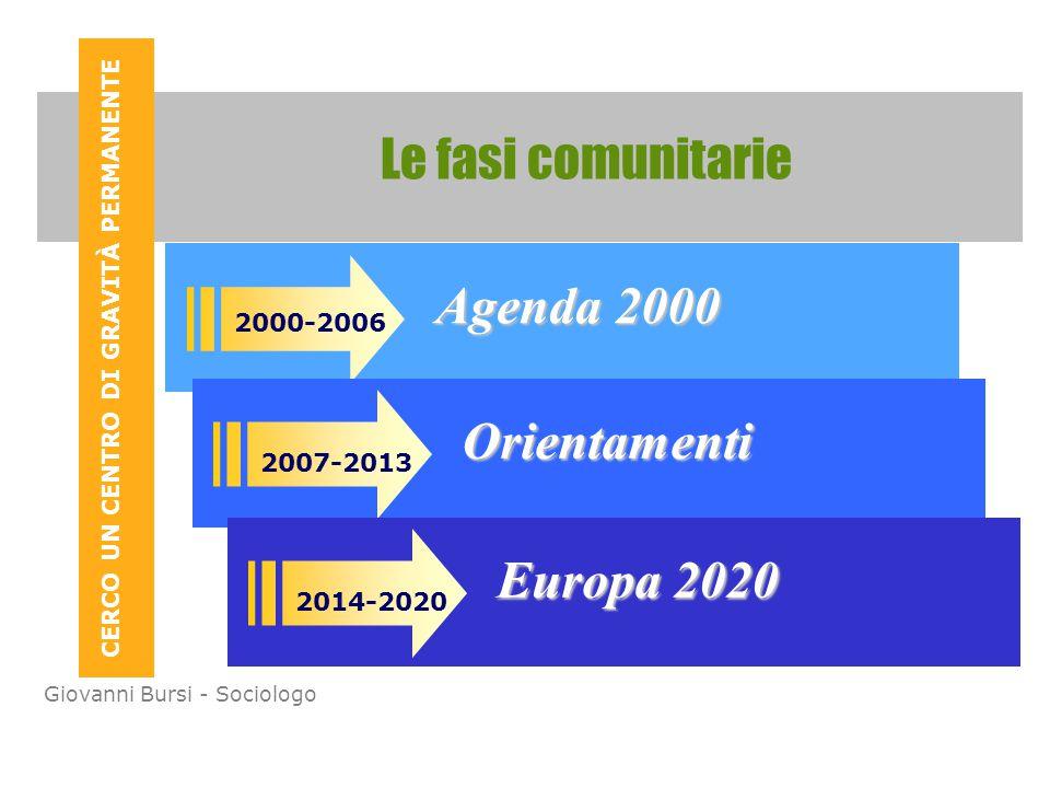 CERCO UN CENTRO DI GRAVITÀ PERMANENTE Giovanni Bursi - Sociologo Le fasi comunitarie In fase progettuale il QL consente di: Agenda 2000 Orientamenti Europa 2020 2000-2006 2007-2013 2014-2020