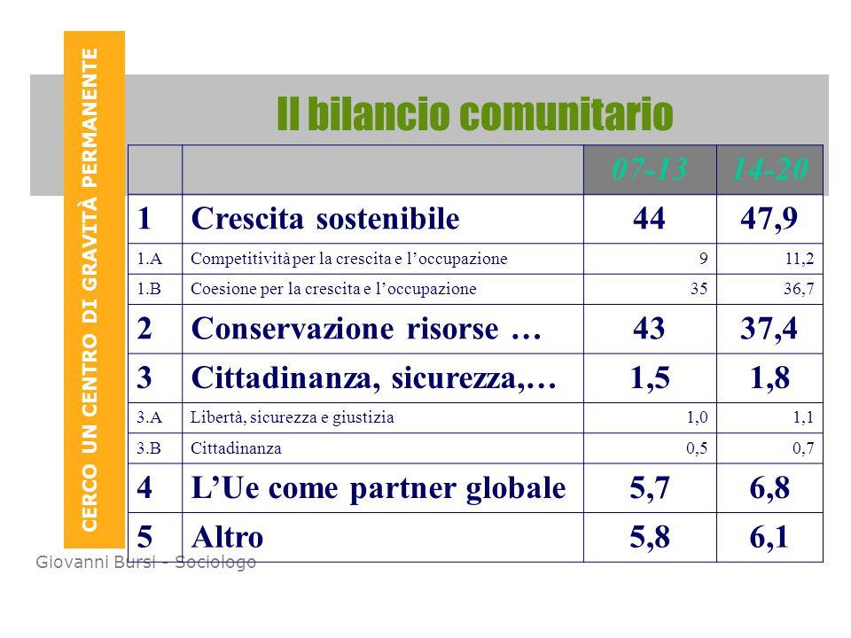 CERCO UN CENTRO DI GRAVITÀ PERMANENTE Giovanni Bursi - Sociologo Il bilancio comunitario 07-1314-20 1Crescita sostenibile4447,9 1.ACompetitività per la crescita e l'occupazione911,2 1.BCoesione per la crescita e l'occupazione3536,7 2Conservazione risorse …4337,4 3Cittadinanza, sicurezza,…1,51,8 3.ALibertà, sicurezza e giustizia1,01,1 3.BCittadinanza0,50,7 4L'Ue come partner globale5,76,8 5Altro5,86,1