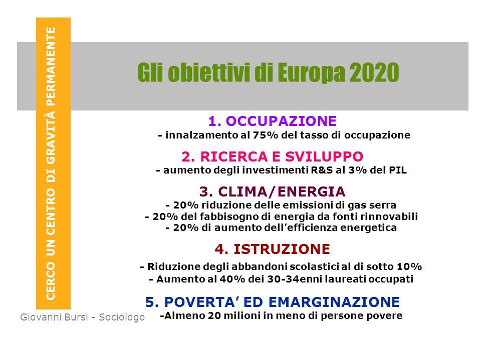 CERCO UN CENTRO DI GRAVITÀ PERMANENTE Giovanni Bursi - Sociologo Gli obiettivi di Europa 2020 1.OCCUPAZIONE - innalzamento al 75% del tasso di occupazione 2.