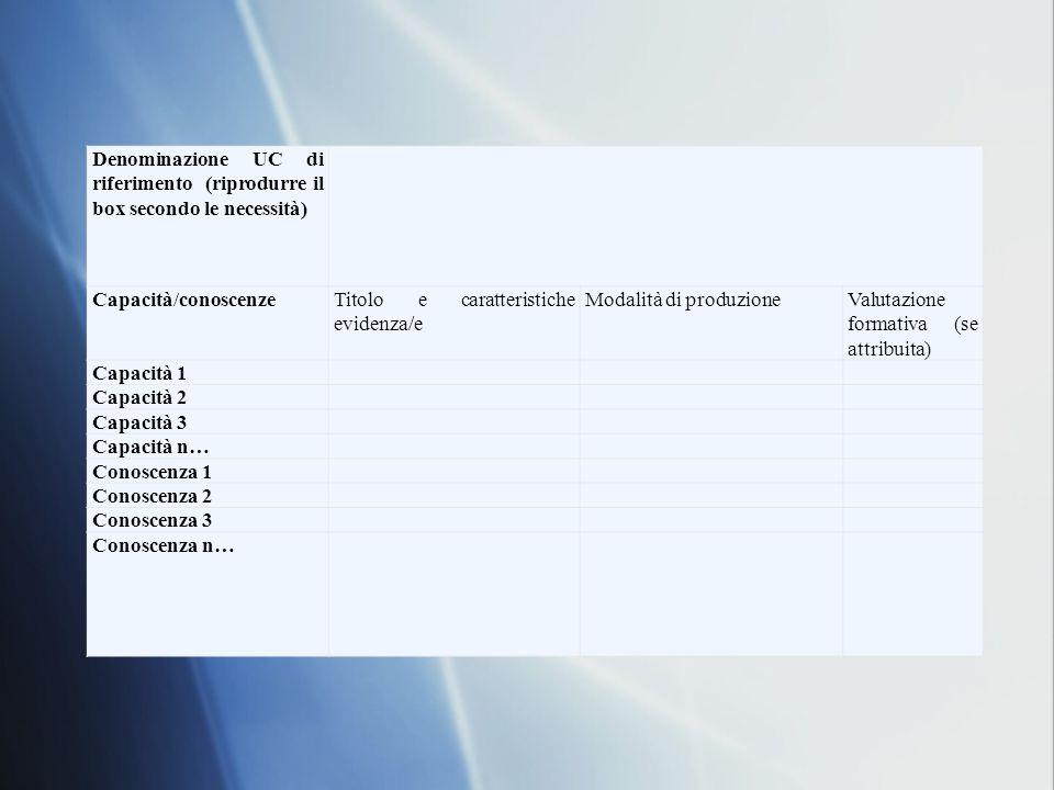 Denominazione UC di riferimento (riprodurre il box secondo le necessità) Capacità/conoscenzeTitolo e caratteristiche evidenza/e Modalità di produzioneValutazione formativa (se attribuita) Capacità 1 Capacità 2 Capacità 3 Capacità n… Conoscenza 1 Conoscenza 2 Conoscenza 3 Conoscenza n…