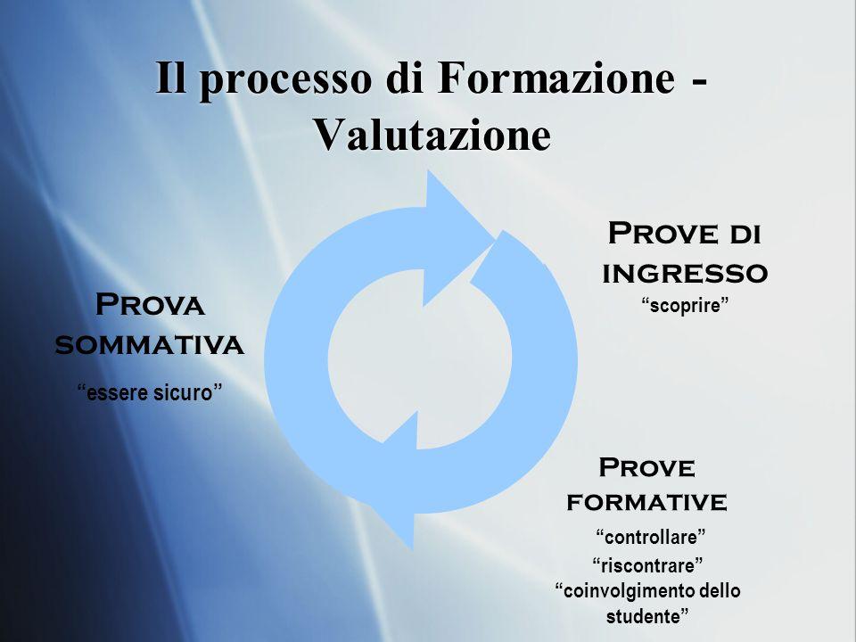 Il processo di Formazione - Valutazione Prova sommativa essere sicuro Prove formative controllare riscontrare coinvolgimento dello studente Prove di ingresso scoprire