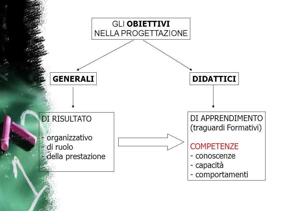 GLI OBIETTIVI NELLA PROGETTAZIONE GENERALI DI APPRENDIMENTO (traguardi Formativi) COMPETENZE - conoscenze - capacità - comportamenti DIDATTICI DI RISULTATO - organizzativo - di ruolo - della prestazione