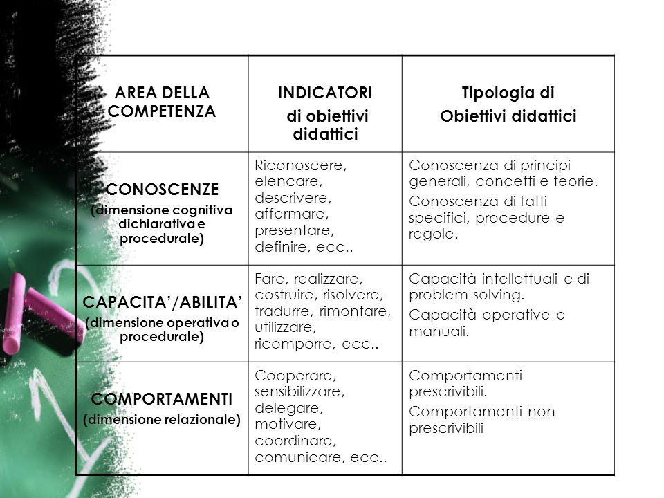 AREA DELLA COMPETENZA INDICATORI di obiettivi didattici Tipologia di Obiettivi didattici CONOSCENZE (dimensione cognitiva dichiarativa e procedurale) Riconoscere, elencare, descrivere, affermare, presentare, definire, ecc..