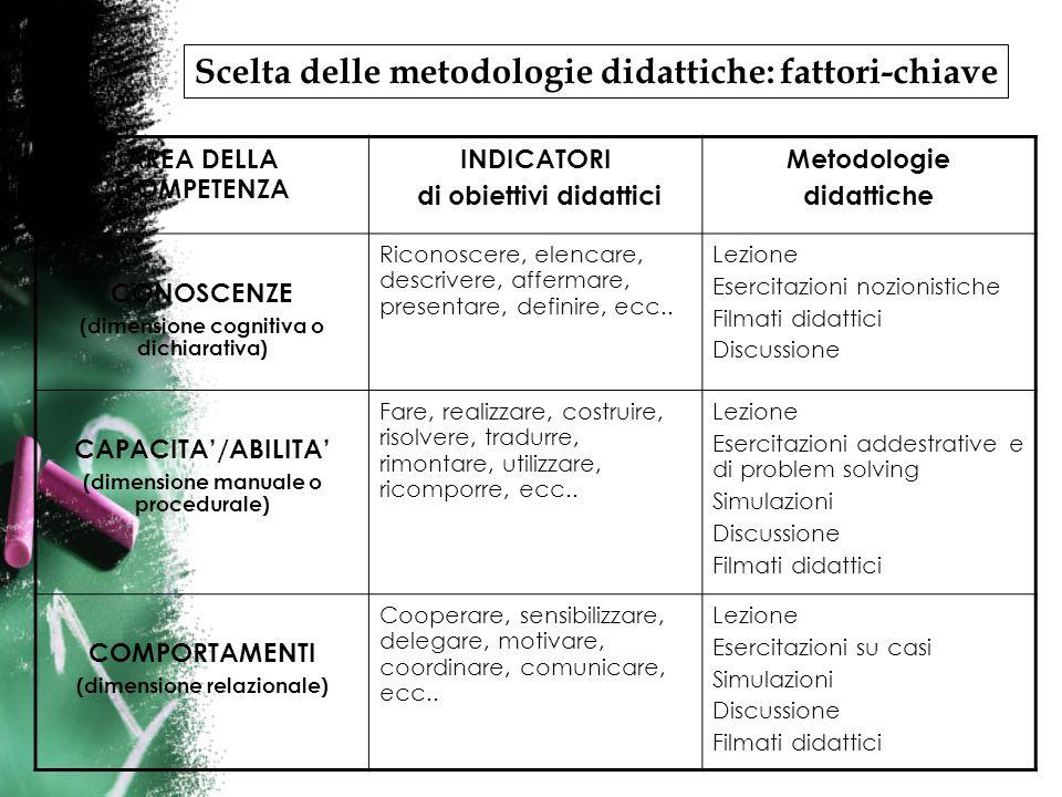 AREA DELLA COMPETENZA INDICATORI di obiettivi didattici Metodologie didattiche CONOSCENZE (dimensione cognitiva o dichiarativa) Riconoscere, elencare, descrivere, affermare, presentare, definire, ecc..