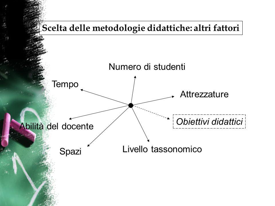 Scelta delle metodologie didattiche: altri fattori Tempo Spazi Numero di studenti Attrezzature Livello tassonomico Abilità del docente Obiettivi didattici