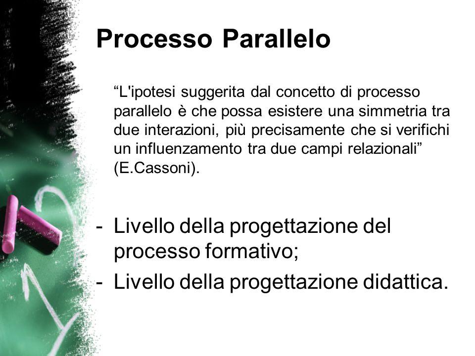Processo Parallelo L ipotesi suggerita dal concetto di processo parallelo è che possa esistere una simmetria tra due interazioni, più precisamente che si verifichi un influenzamento tra due campi relazionali (E.Cassoni).